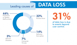 LaCie-Leading-Causes-of-Data-Loss